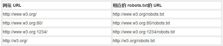 Robots协议定义和文件格式说明