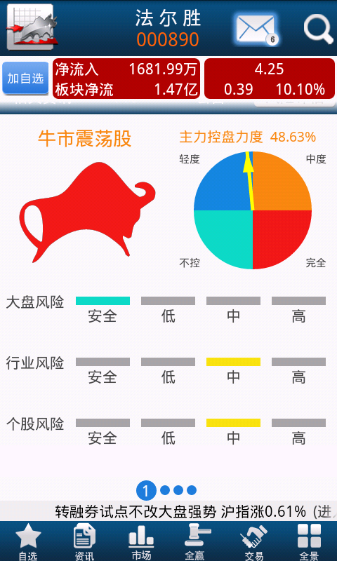 手机证券 財經 App-癮科技App
